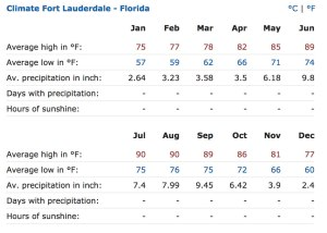 Average monthly temperatures for Ft. Lauderdale Florida